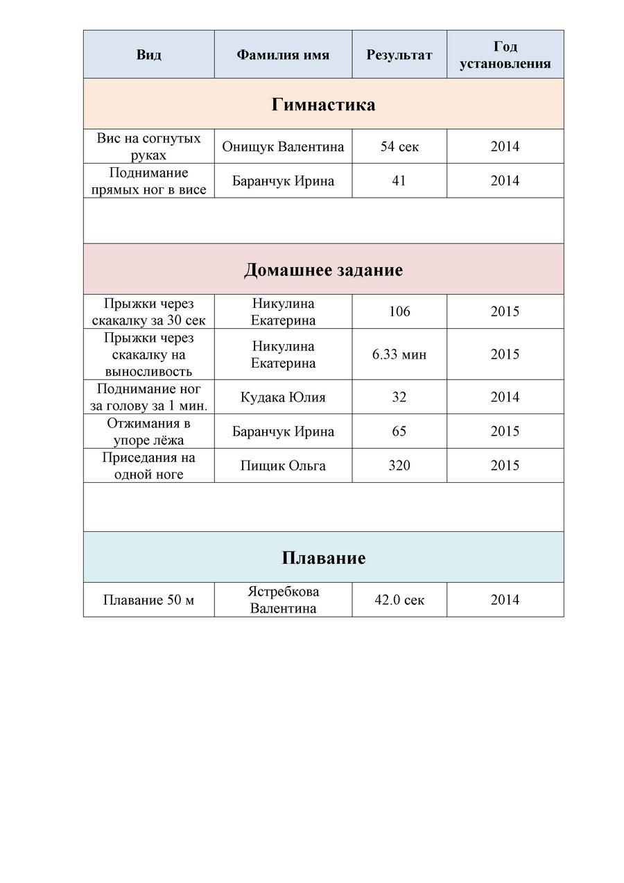 Рекорды лицея(1)