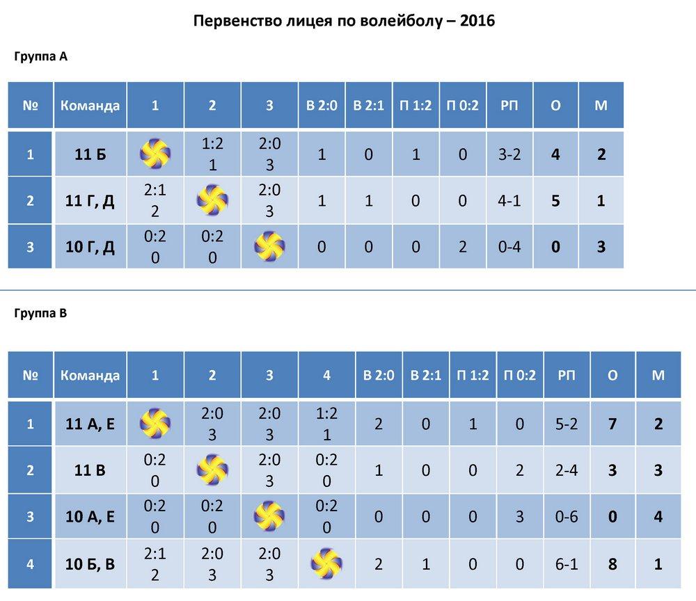 Таблицы предварительные игры
